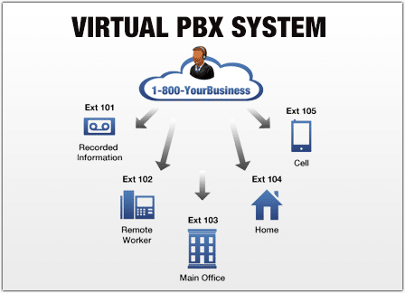Virtual pbx service